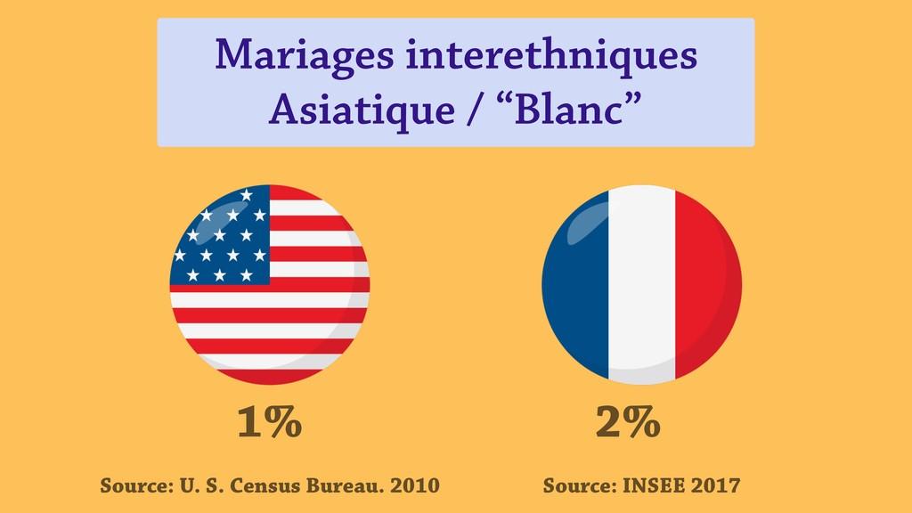 """Mariages interethniques Asiatique / """"Blanc"""" 2%..."""