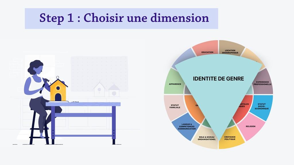 Step 1 : Choisir une dimension IDENTITE DE GENRE