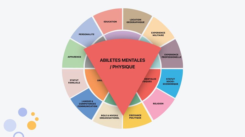 ABILETES MENTALES / PHYSIQUE