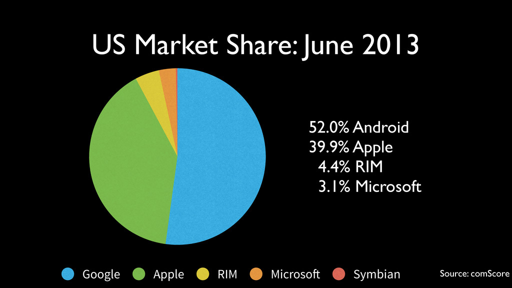 Google Apple RIM Microso! Symbian 52.0% Android...