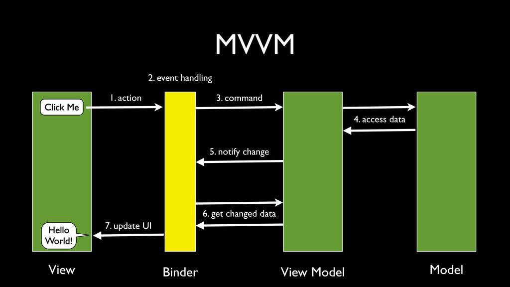 MVVM Click Me Hello World! 1. action 2. event h...