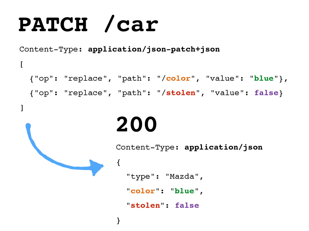 "Content-Type: application/json-patch+json [ {""o..."