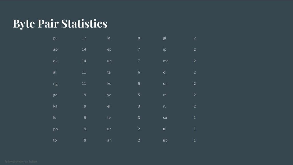 Follow @chewxy on Twitter Byte Pair Statistics ...