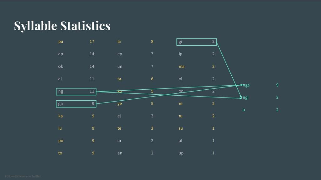 Follow @chewxy on Twitter Syllable Statistics p...