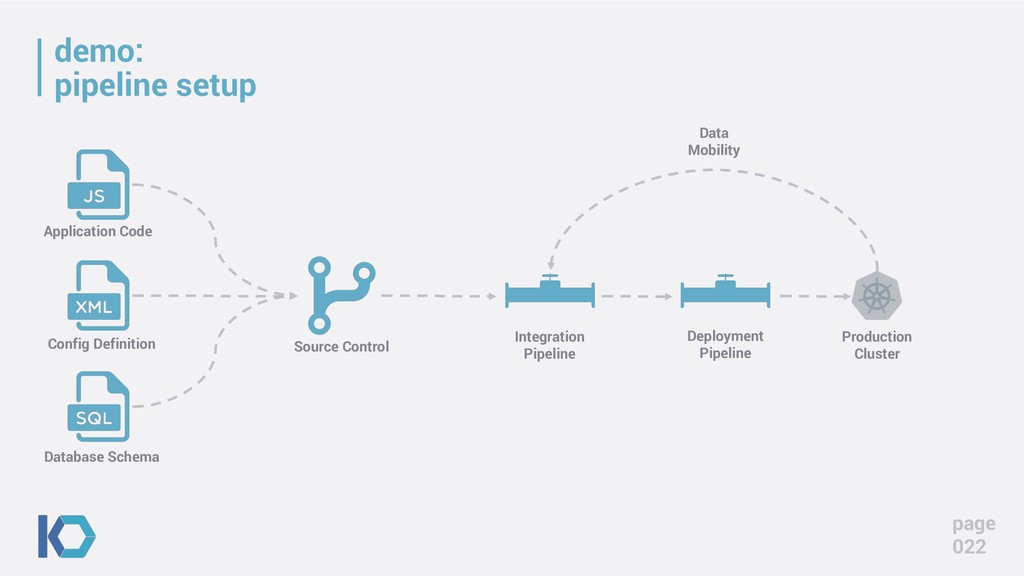 demo: pipeline setup page 022 Application Code ...