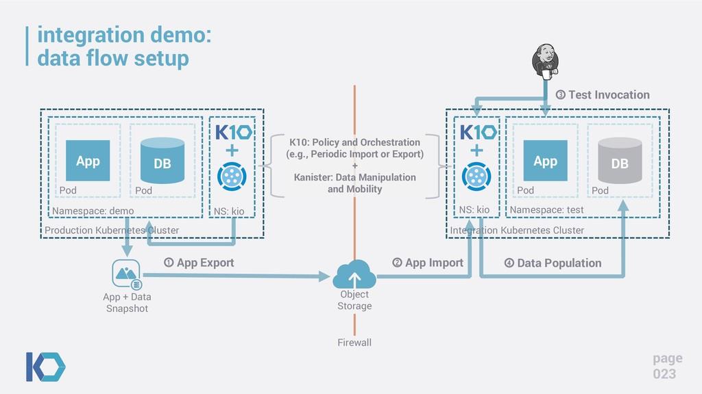 integration demo: data flow setup page 023 App ...
