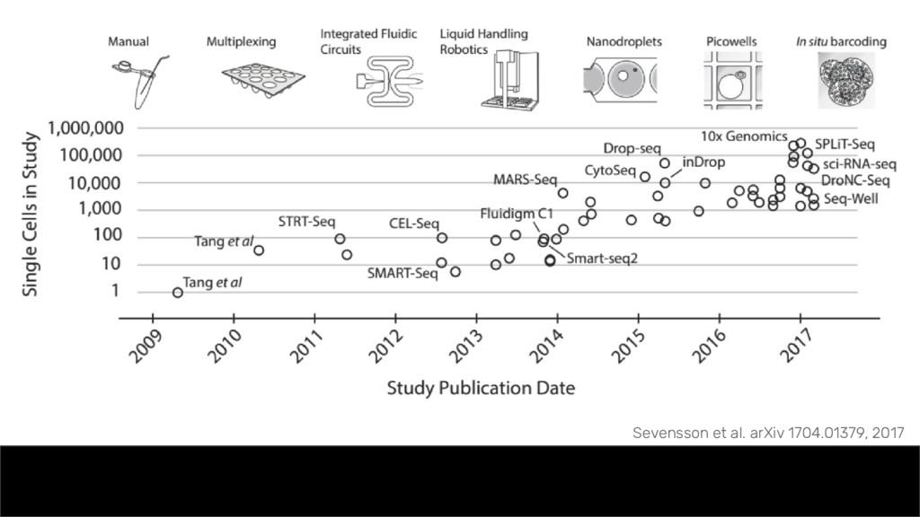 Moore's Law Sevensson et al. arXiv 1704.01379, ...