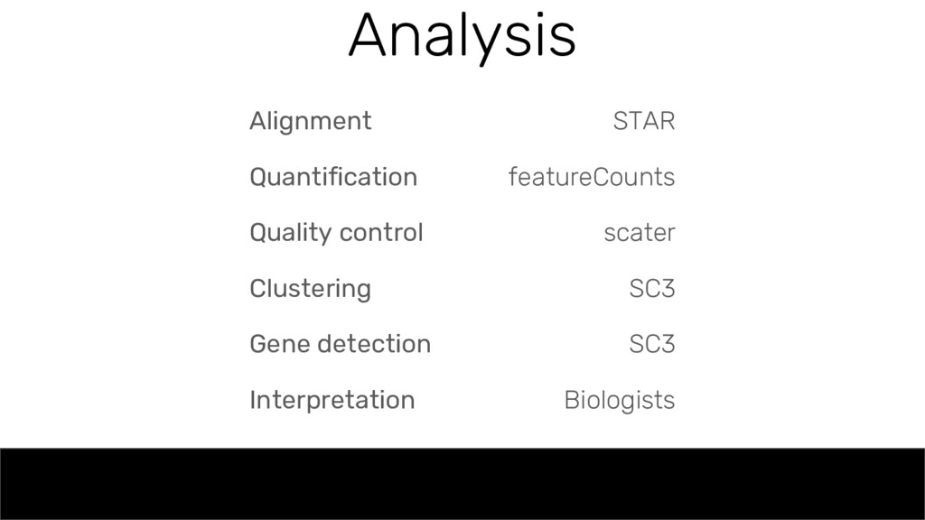 Analysis Alignment Quantification Quality contr...