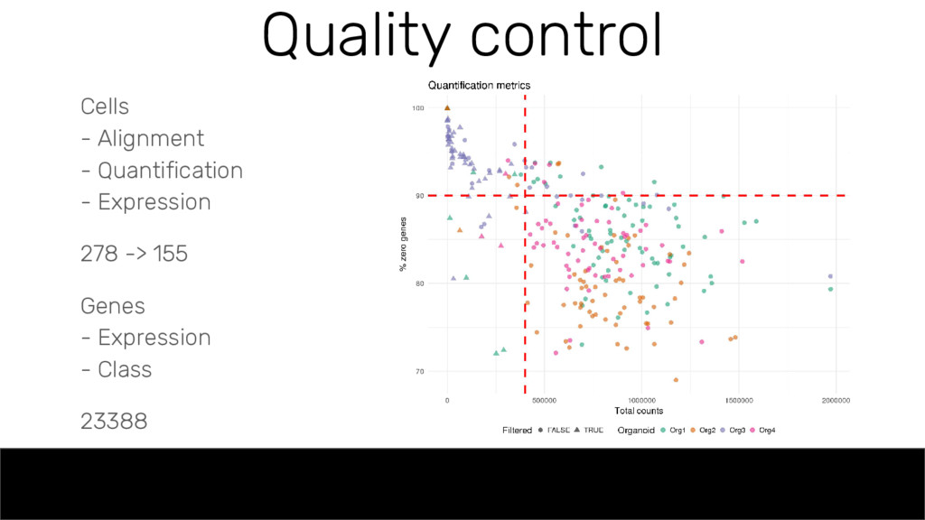 Quality control Cells - Alignment - Quantificat...