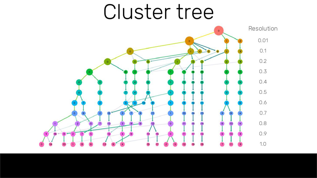 Cluster tree Resolution 0.01 0.1 0.2 0.3 0.4 0....