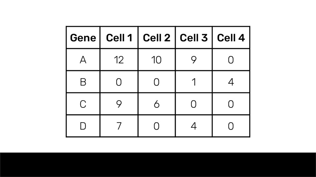Gene Cell 1 Cell 2 Cell 3 Cell 4 A 12 10 9 0 B ...