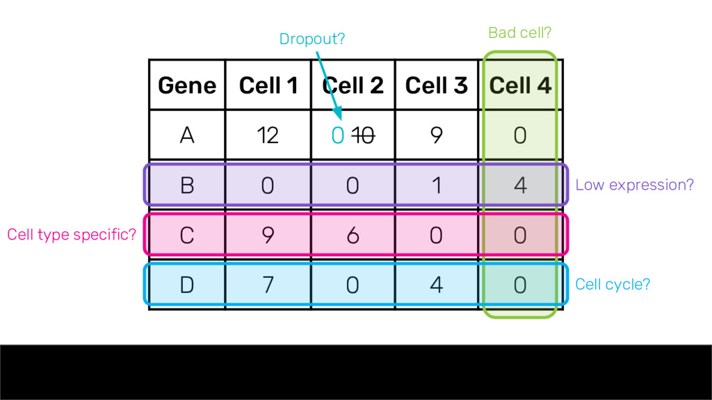 Gene Cell 1 Cell 2 Cell 3 Cell 4 A 12 0 10 9 0 ...