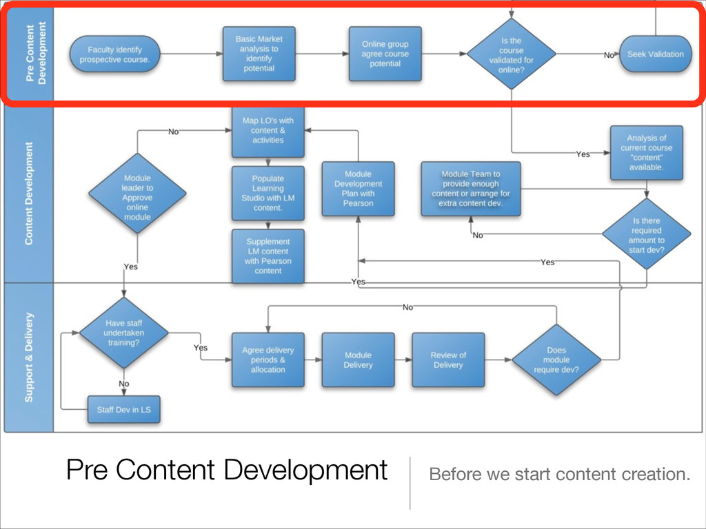Pre Content Development Before we start content...