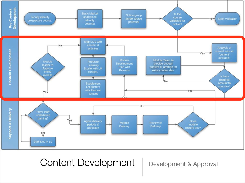 Content Development Development & Approval