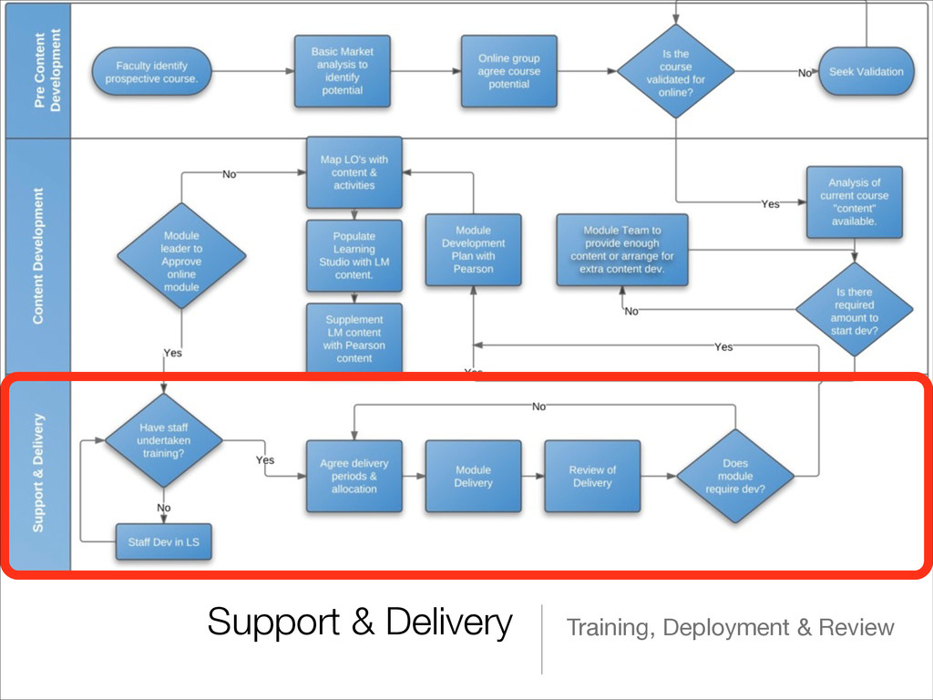 Support & Delivery Training, Deployment & Review