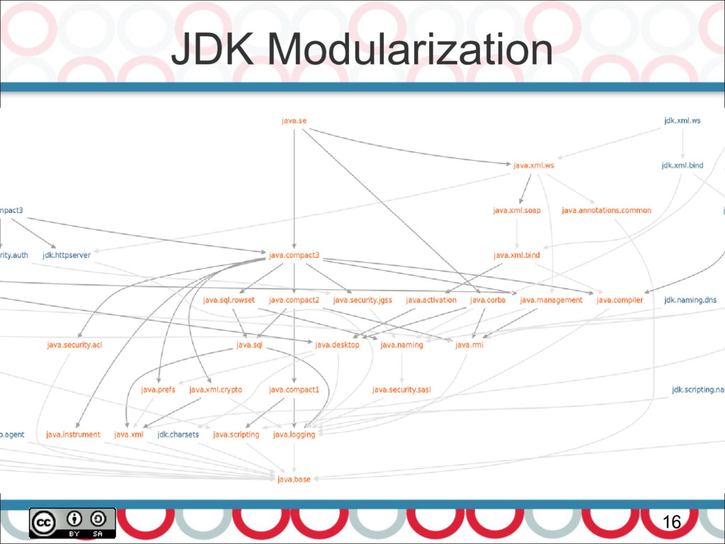 JDK Modularization 16