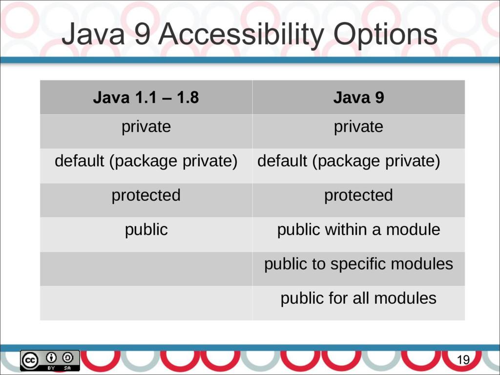 Java 9 Accessibility Options 19 Java 1.1 – 1.8 ...