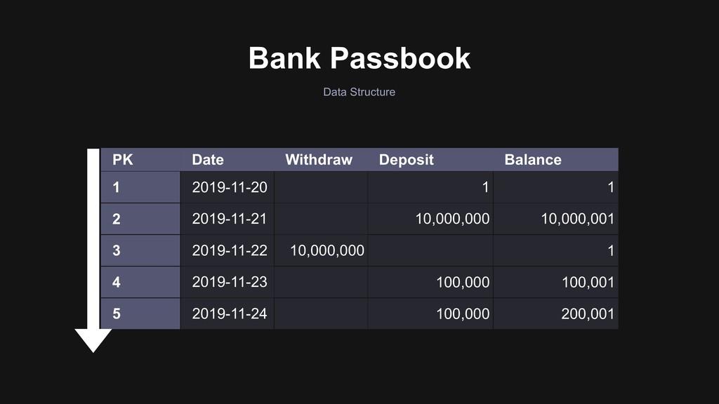 Bank Passbook Data Structure PK Date Withdraw D...
