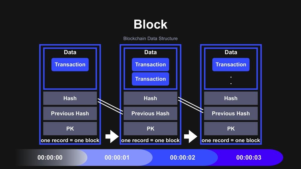 Block Blockchain Data Structure one record = on...