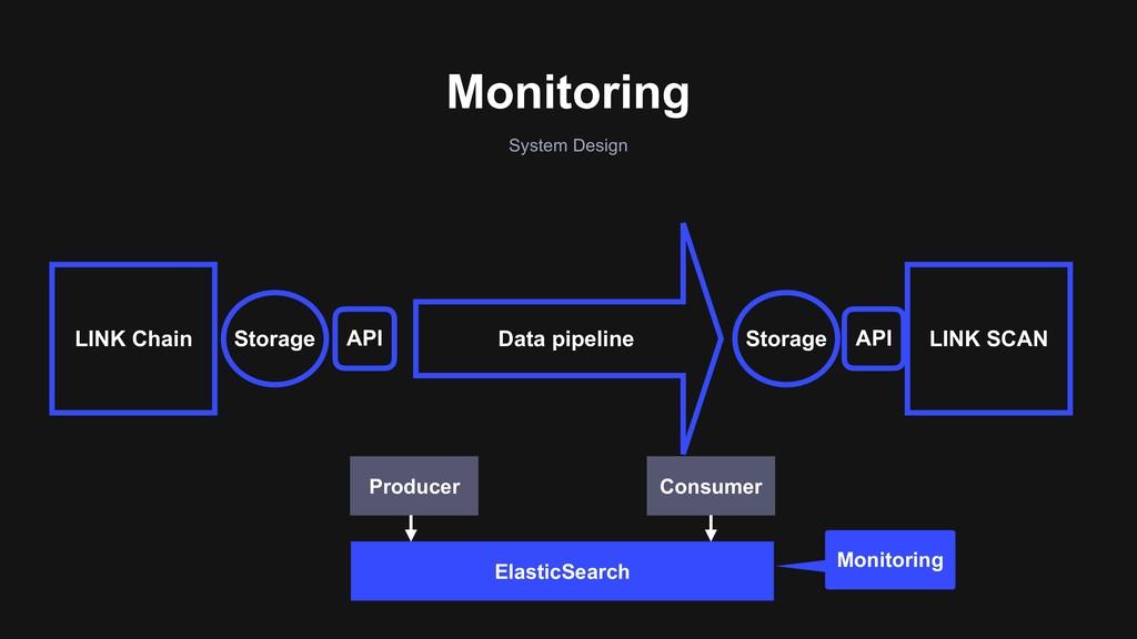 Monitoring System Design API API LINK SCAN Data...