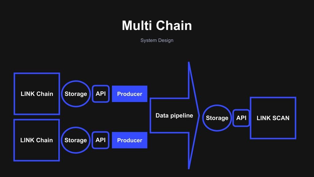 Multi Chain System Design API API LINK SCAN Dat...