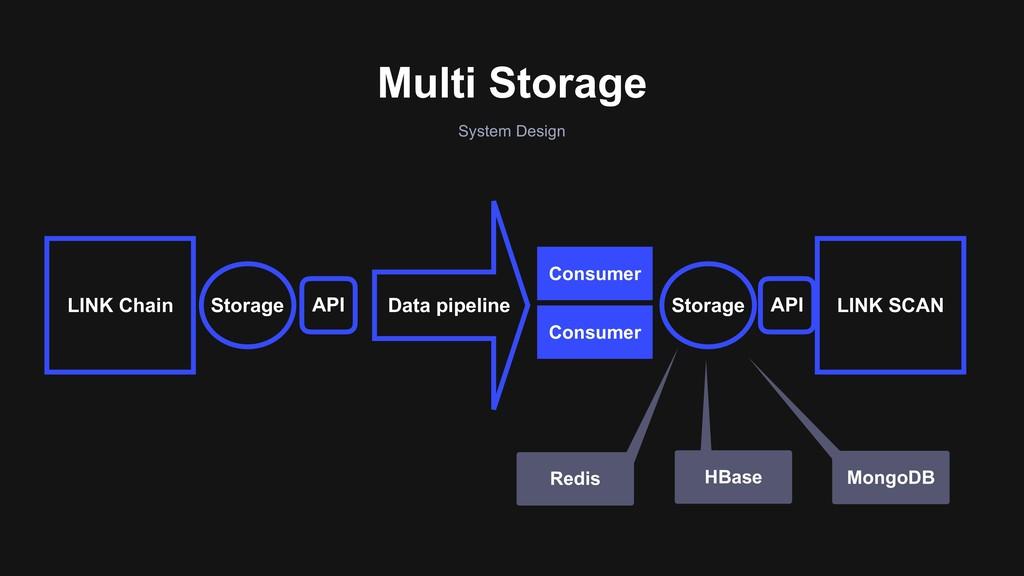 Multi Storage System Design API API LINK SCAN D...