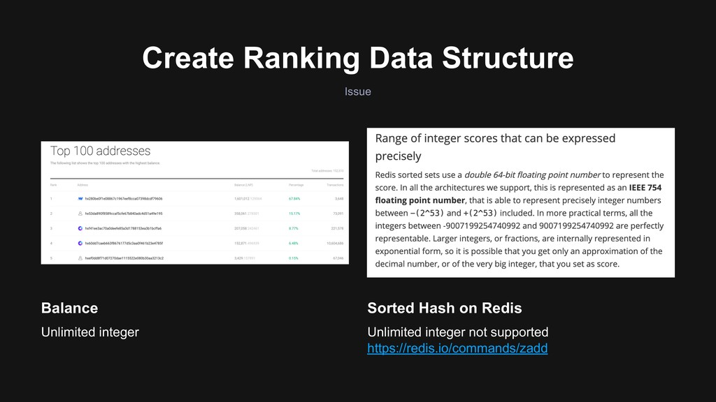 Create Ranking Data Structure Issue Sorted Hash...
