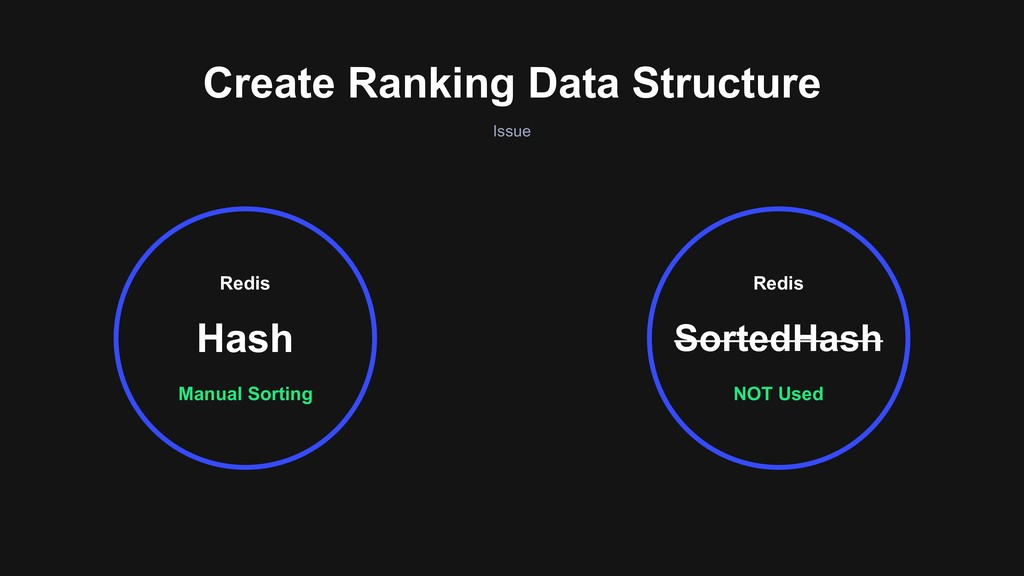 Create Ranking Data Structure Issue Manual Sort...