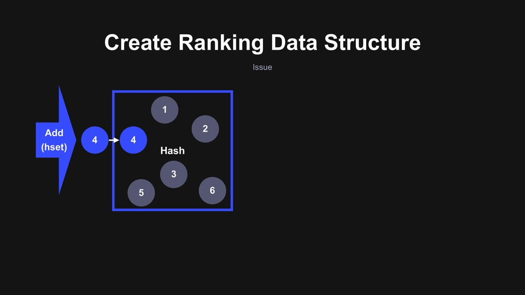 Create Ranking Data Structure Issue Add (hset) ...