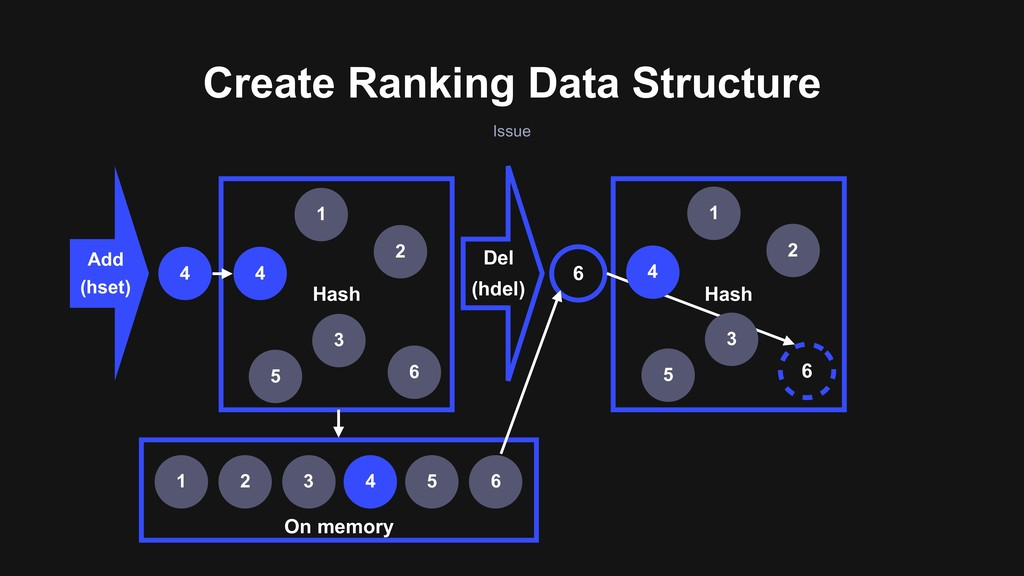 On memory Create Ranking Data Structure Issue A...