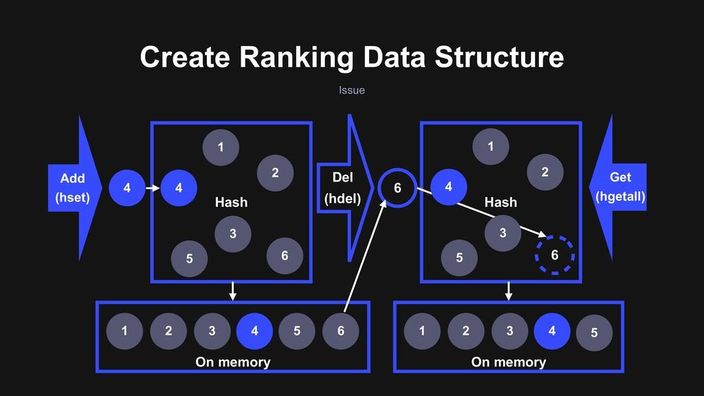 On memory On memory Create Ranking Data Structu...