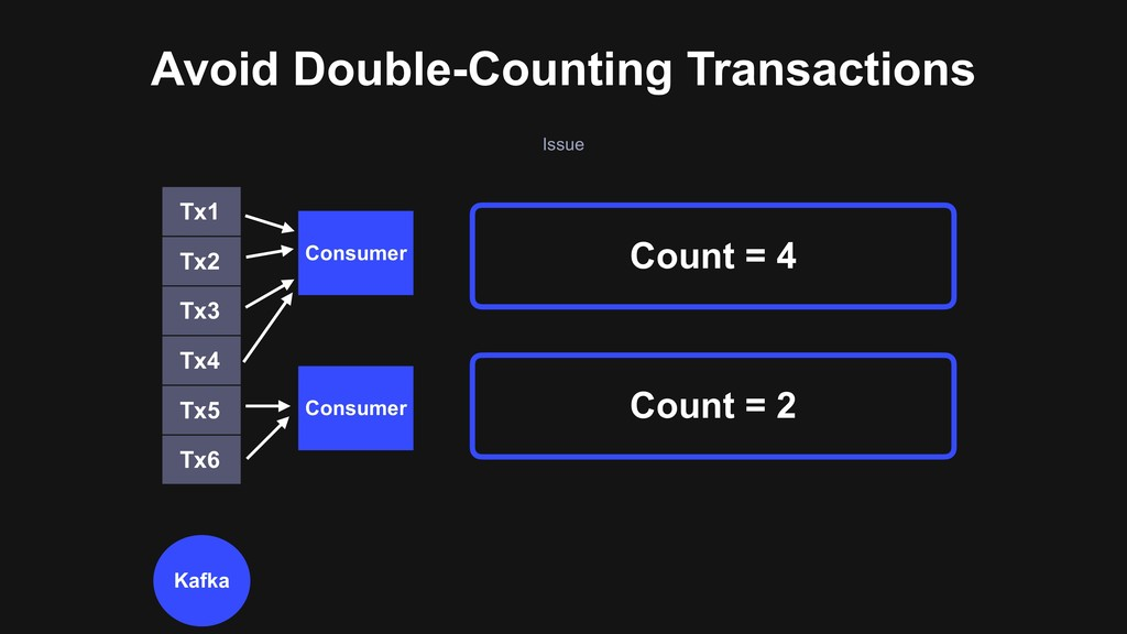 Issue Avoid Double-Counting Transactions Count ...