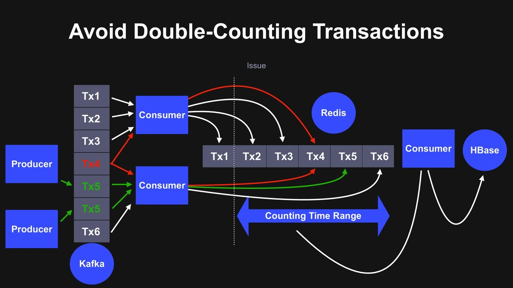 Issue Avoid Double-Counting Transactions Consum...