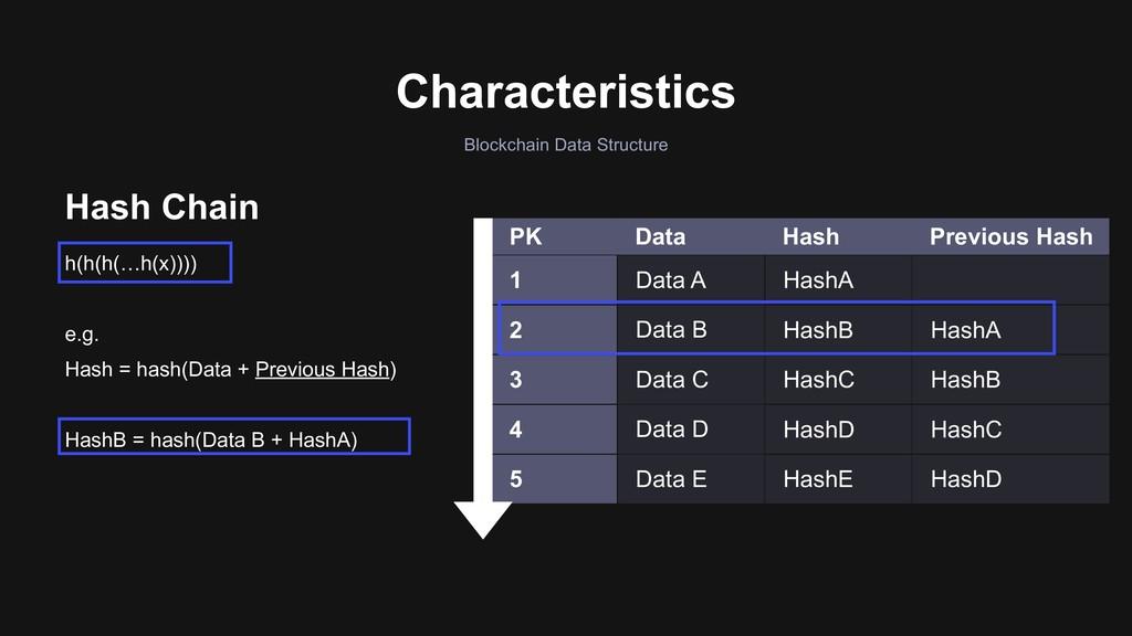 Characteristics Hash Chain h(h(h(…h(x)))) e.g. ...