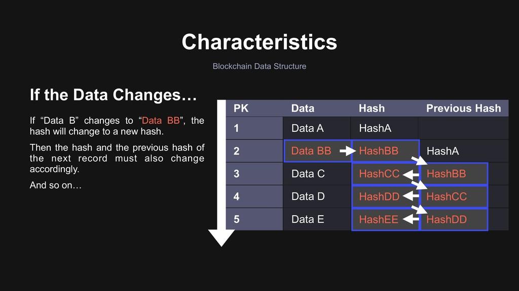 PK Data Hash Previous Hash 1 Data A HashA 2 Dat...