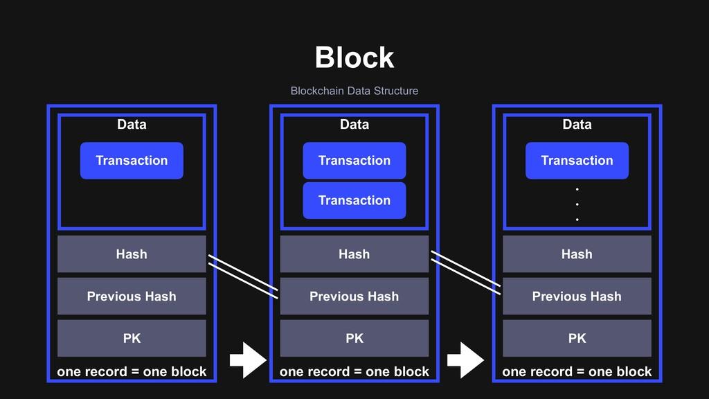 one record = one block Data Transaction Hash Pr...