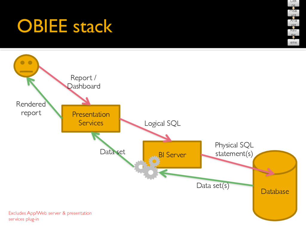 OBIEE stack Database Presentation Services BI S...