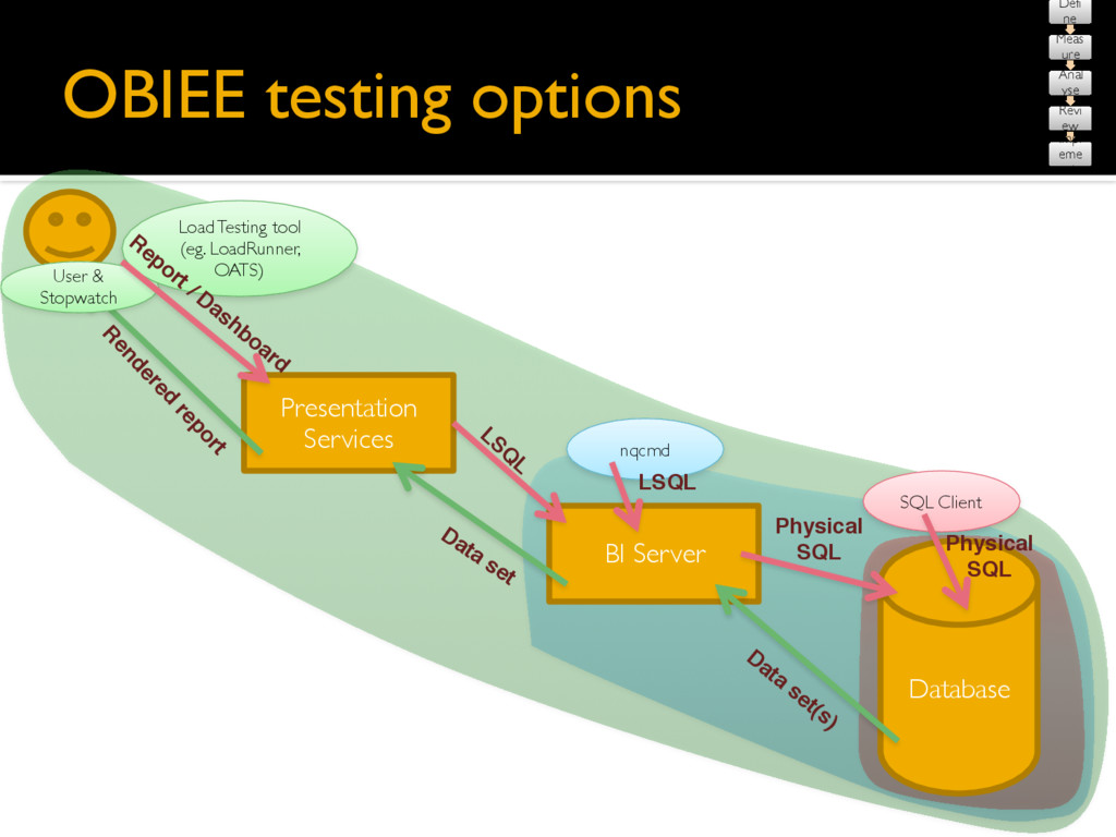 OBIEE testing options Database Presentation Ser...