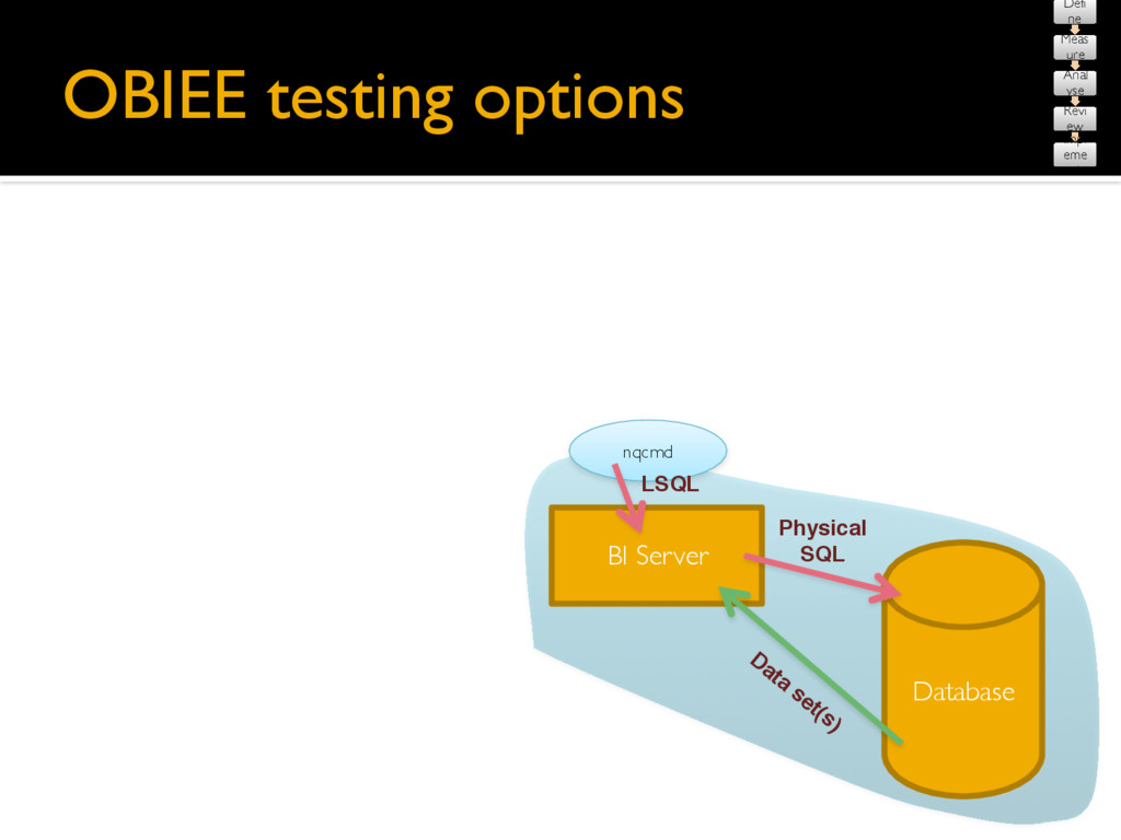 OBIEE testing options Database BI Server nqcmd ...