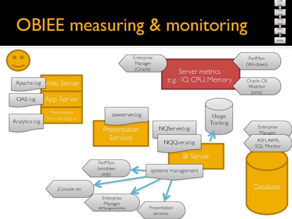OBIEE measuring & monitoring Database Presentat...