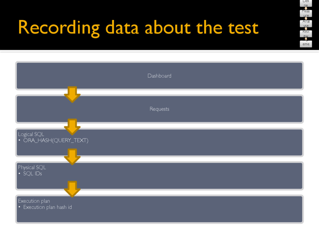 Recording data about the test Defi ne Meas ure ...