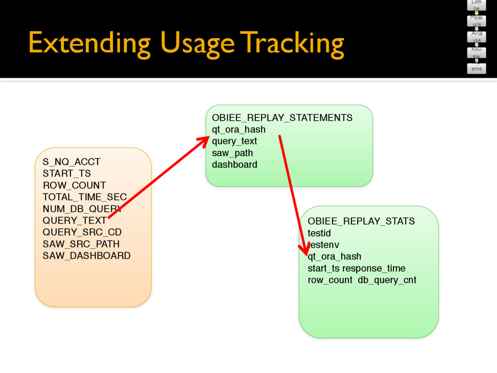Extending Usage Tracking S_NQ_ACCT START_TS ROW...