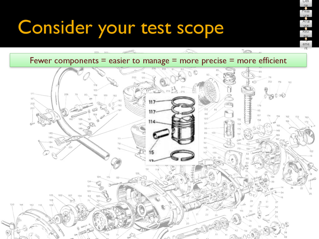 Consider your test scope More components = more...