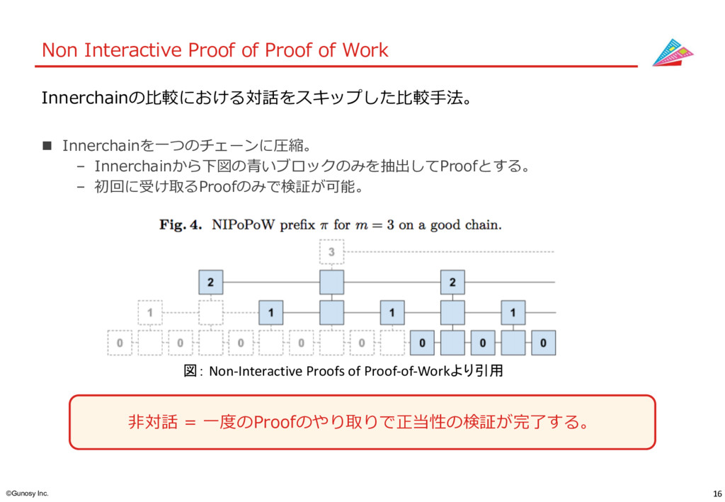 16 ©Gunosy Inc. Non Interactive Proof of Proof ...