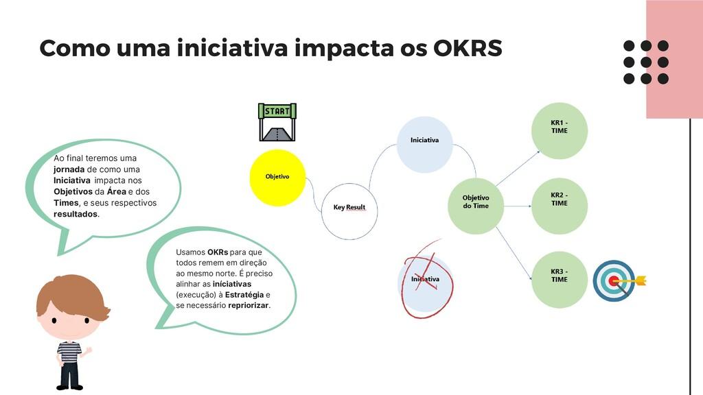 Como uma iniciativa impacta os OKRS Ao final te...