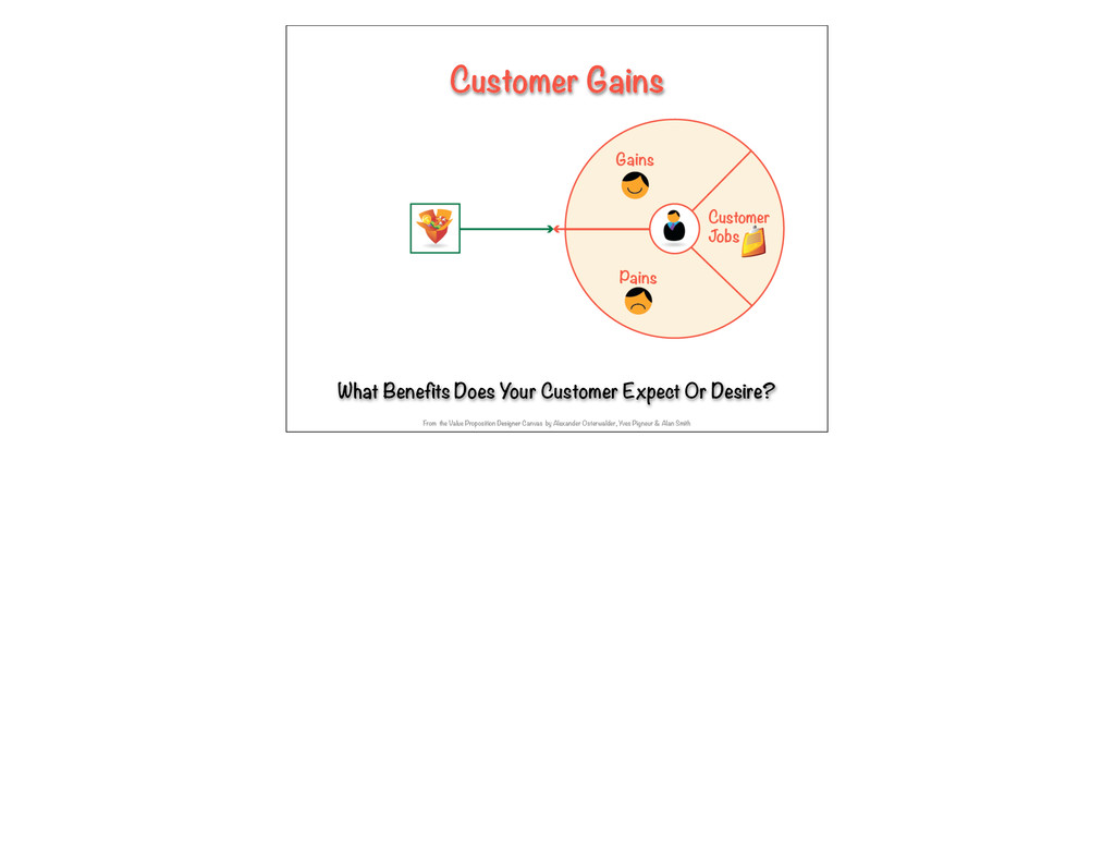 What Benefits Does Your Customer Expect Or Desi...