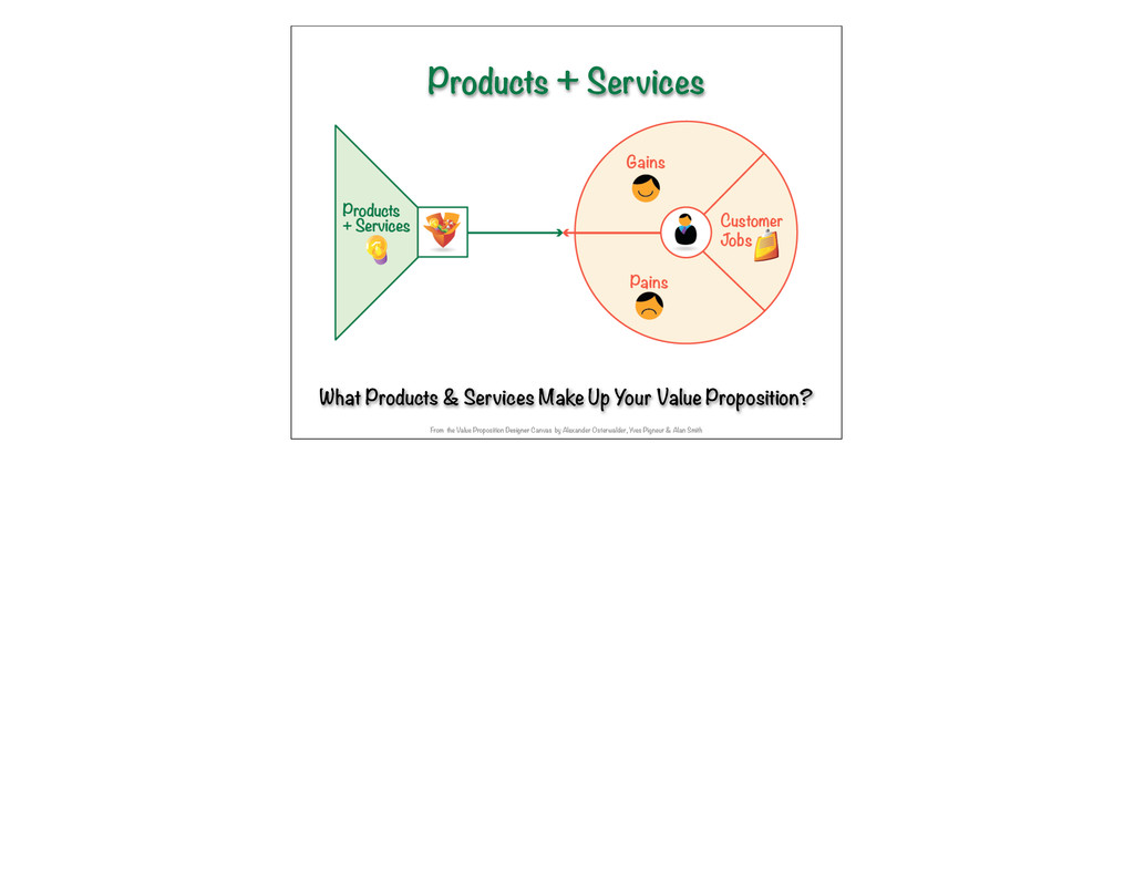 What Products & Services Make Up Your Value Pro...