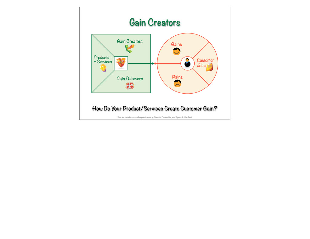 How Do Your Product/Services Create Customer Ga...