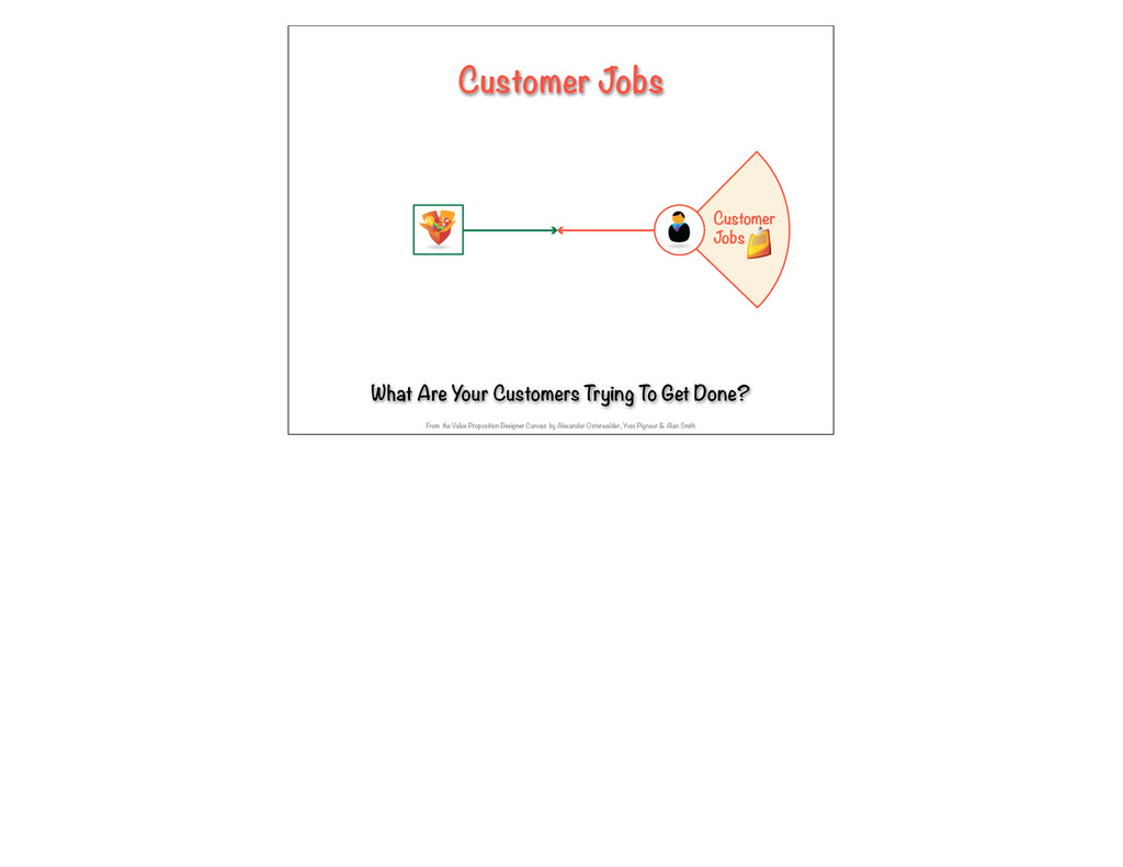 Customer Jobs What Are Your Customers Trying To...