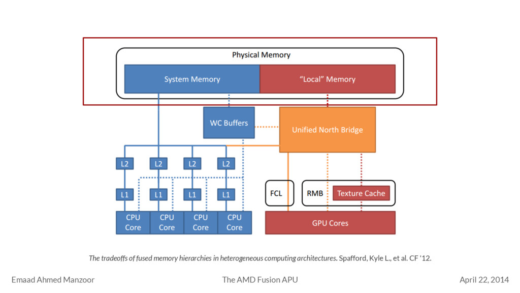Emaad Ahmed Manzoor April 22, 2014 The AMD Fusi...